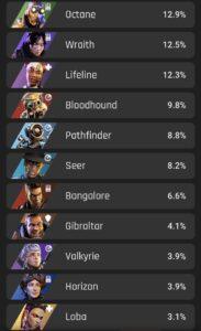 apexシーズン10キャラクター使用率